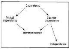 www.assignmentp::Effects of counter dependence and over dependence reactions to a manager's authority based power